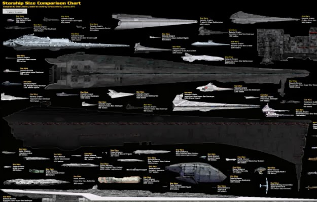 War News Updates: The Ultimate Sci-Fi Geek Chart Of Warships