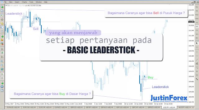 Strategi trading forex yang menguntungkan