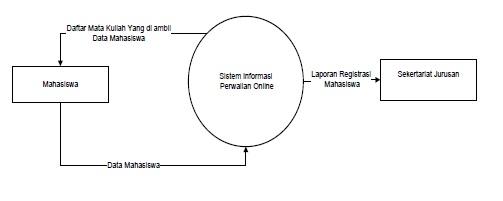 Contoh Diagram Konteks Sistem Informasi Perwalian Online