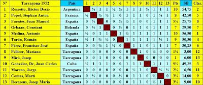 Clasificación final según sorteo del Torneo Internacional de Ajedrez Tarragona 1952