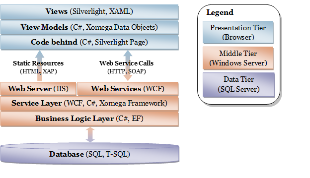 Xomega Architecture for Silverlight Web Applications