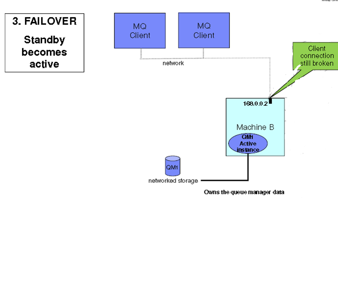 How to achieve IBM MQ with high availability configuration