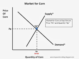 Microeconomics - Introduction - Graphs