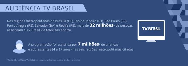 """Página """"em defesa da EBC"""" usa números maquiados da audiência da TV Brasil"""