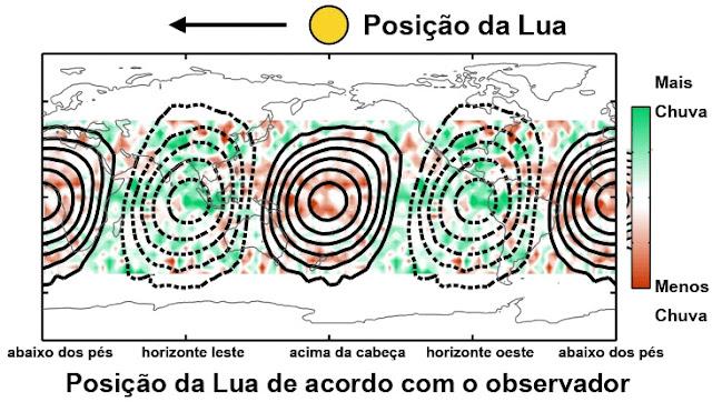 posição da Lua altera a quantidade de chuva