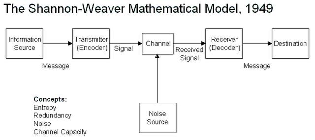 model komunikasi interaktif
