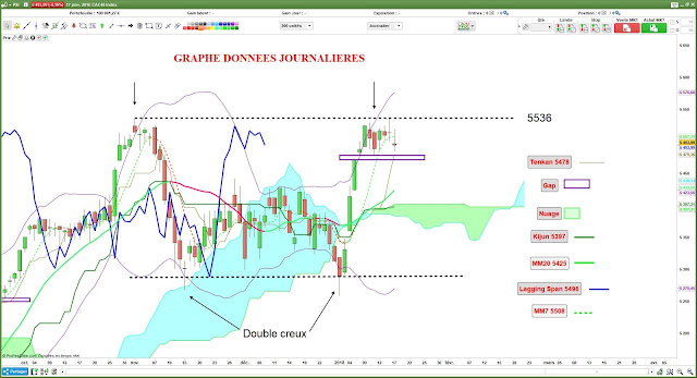 Analyse technique CAC40 [17/01/18] $cac
