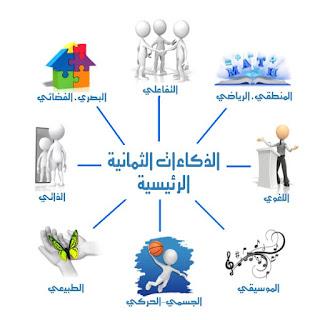 ما الذكاءات المتعددة؟ كيف يمكن إدماجها في العملية التعليمية/التعلمية؟