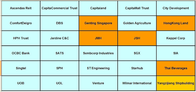 STI stocks,Ascendas Reit CapitaCommercial Trust,Capitaland,CapitaMall Trust,City Development, ComfortDelgro,DBS,Genting Singapore,Golden Agriculture,HongKong Land,HPH Trust ,Jardine C&C,JMH,JSH,Keppel Corp,OCBC Bank,SATS,Sembcorp Industries,SGX,SIA,Singtel,SPH,ST Engineering, Starhub,Thai Beverages,UOB,UOL,Venture,Wilmar International,Yangzijiang Shipbuilding