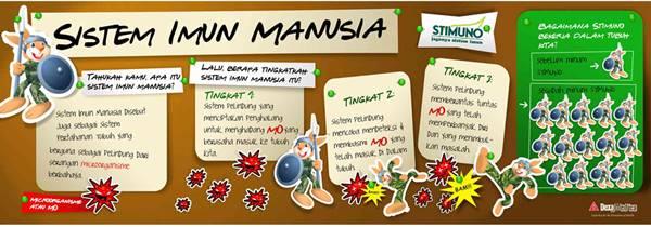 cara kerja sistem imun