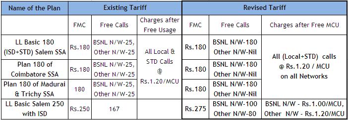 The BSNL Times - Latest News Updates: BSNL Tamilnadu Circle