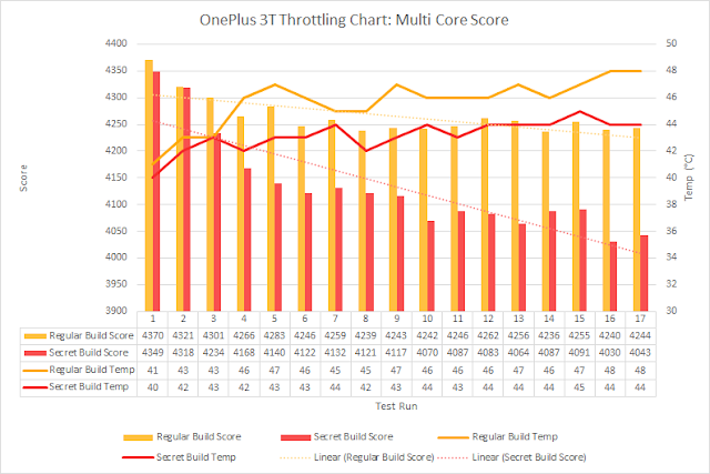One Plus and Meizu cheated on Geek bench, Antutu and other bench marking apps by increasing CPU frequency