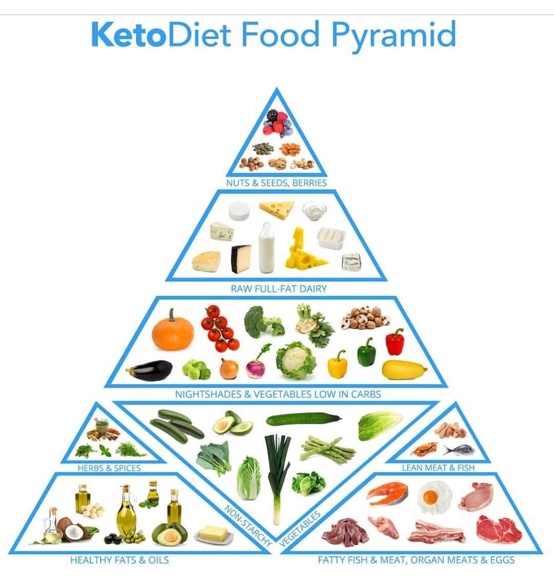Keto Diet Plan Indonesia
