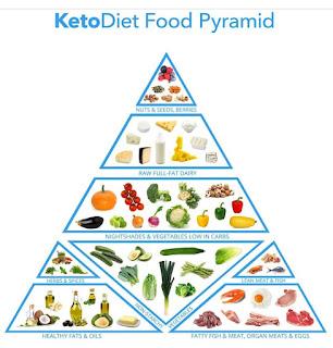 resep diet keto di indonesia untuk pemula yang murah dan sederhana