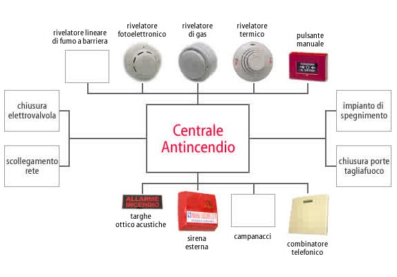 schema-impianto-antincendio
