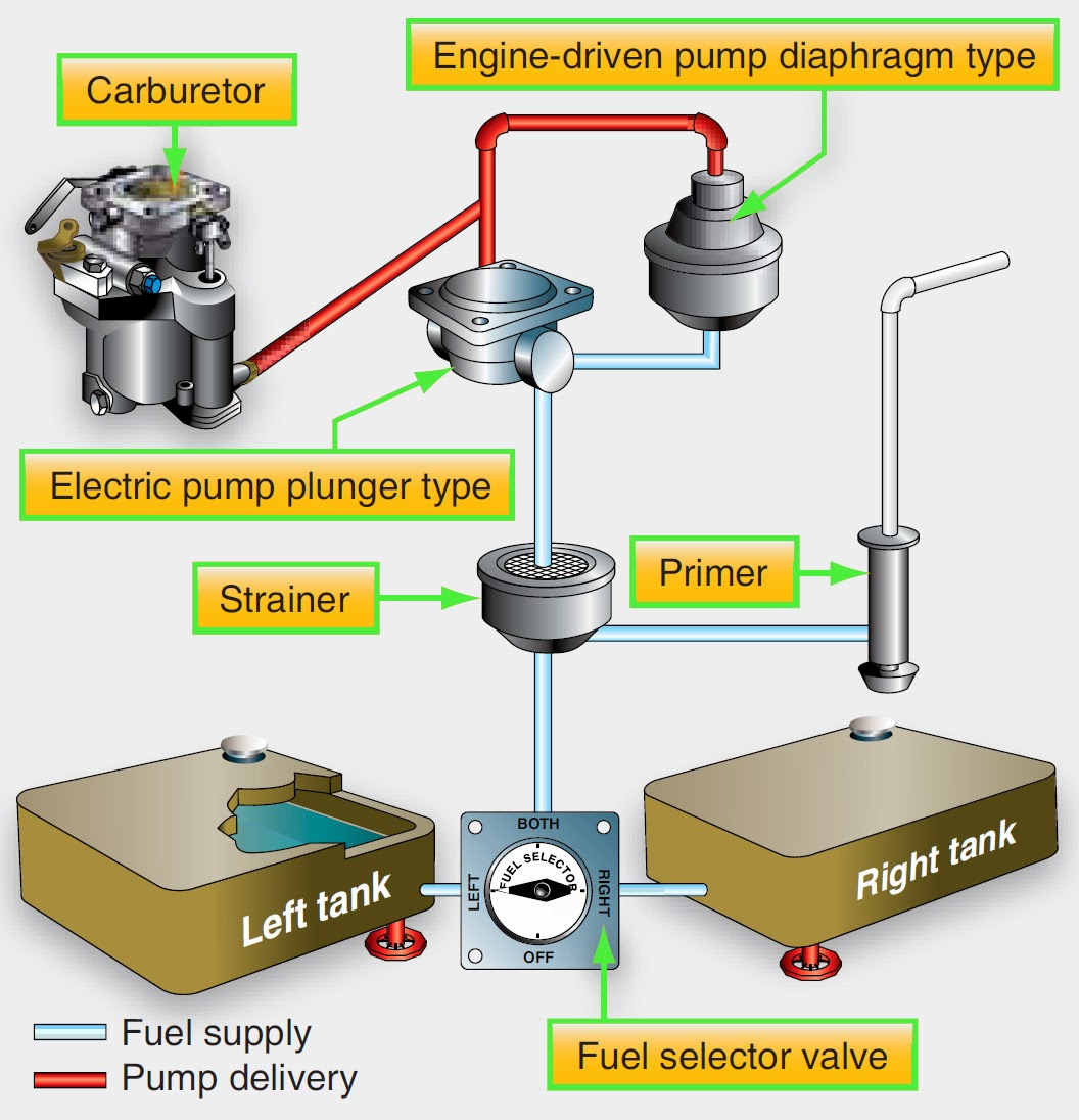 Aircraft Systems Fuel Small Gas Engine Components Diagram A Single Reciprocating With Tanks Located In Wings Below The Uses Pumps
