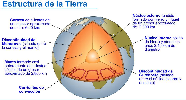 Estructura Interna Y Externa De La Tierra Producto