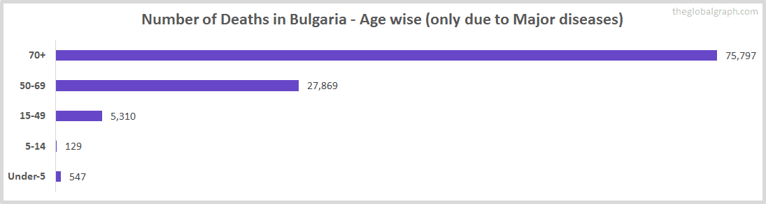 Number of Deaths in Bulgaria - Age wise (only due to Major diseases)