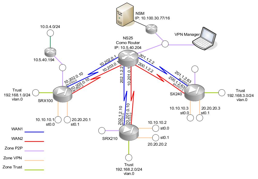 Electrotrunk2: Juniper SRX Dual WAN with NHTB Full Mesh VPN