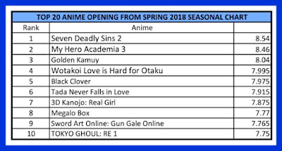 Spring 2018 Top Anime Opening