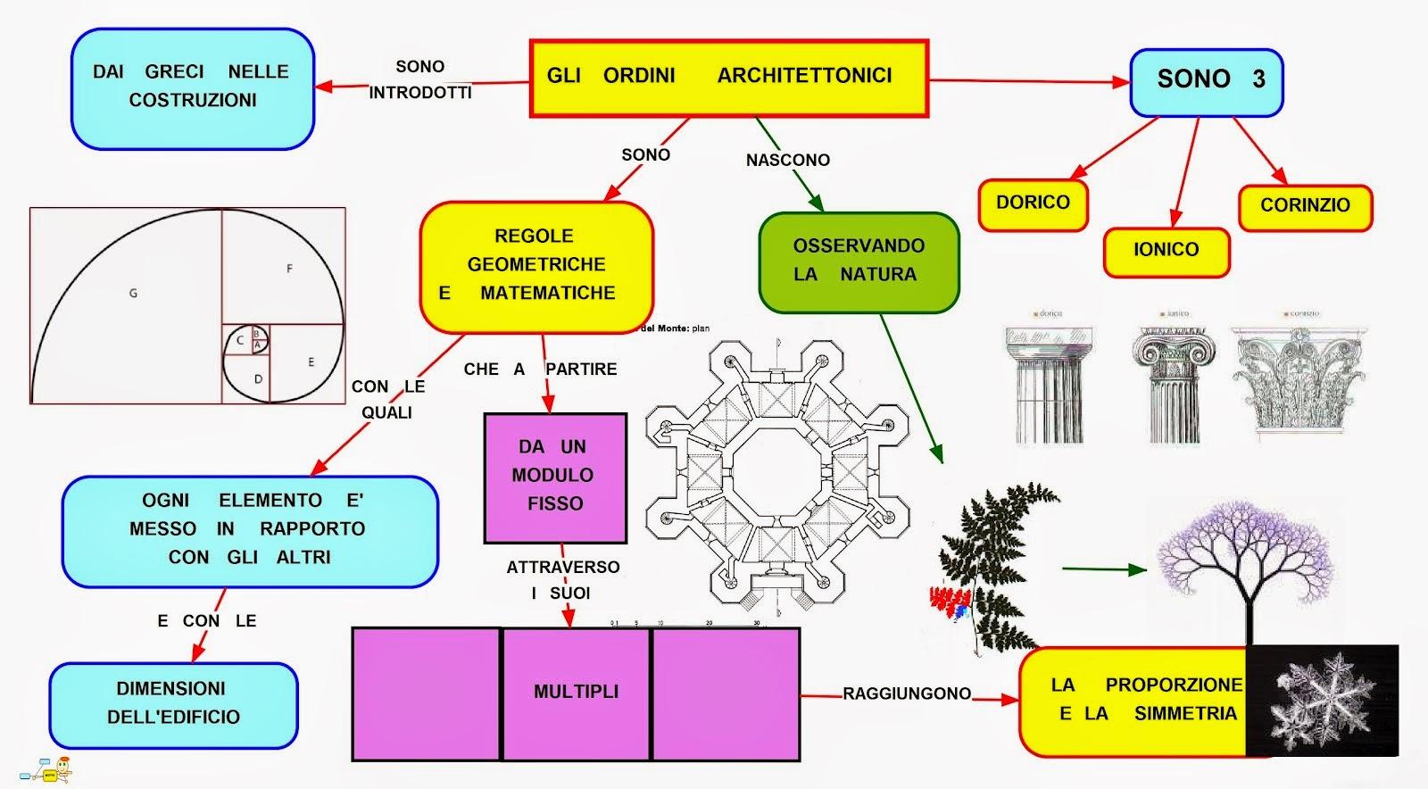 Mappa concettuale ordini architettonici for Colonne esterne di stile dell artigiano