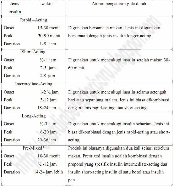 Macam-Macam Insulin Dan Cara Kerja Dalam Tubuh