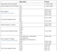Egypt Dynasty Timeline