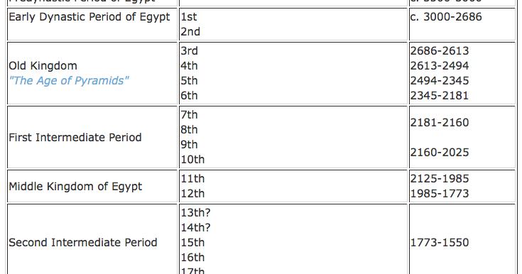 ancient egypt timeline egyptabout