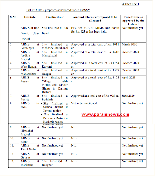 list-of-AIIMS-proposed-announced-under-PMSSY-paramnews