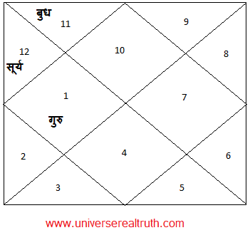 Ubhayachari-Yog2