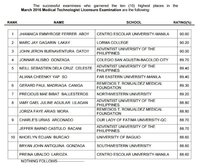 CEU grad tops March 2016 Medtech board exam