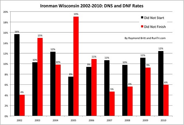 Stats Suggest Lake Mendota Will Remain >> Runtri Ironman Wisconsin Racing Advice Results Analysis Photos