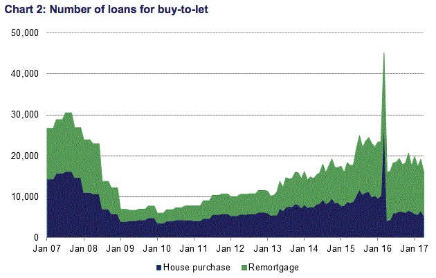 btl loans cml data april 2017