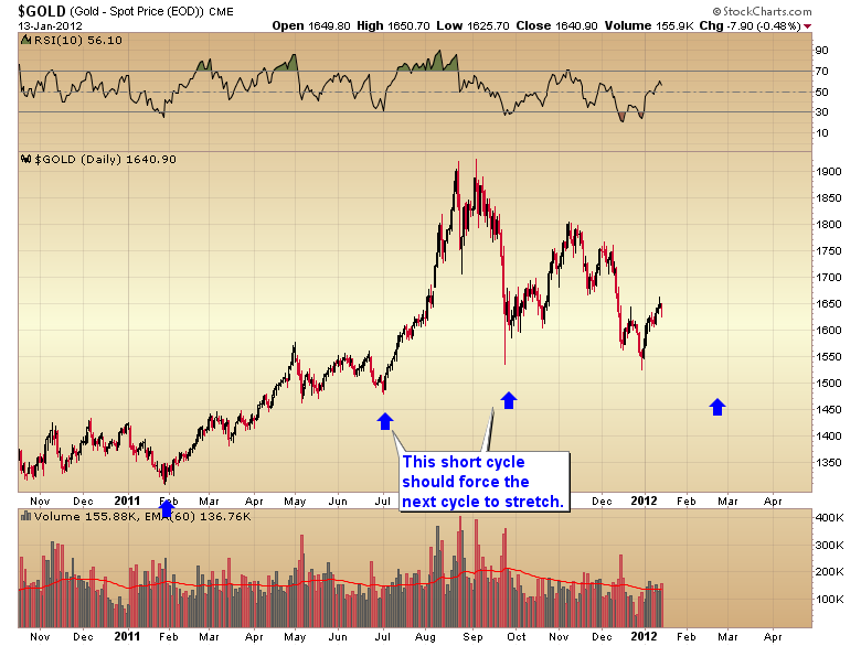 gold+intermediate+cycles.png