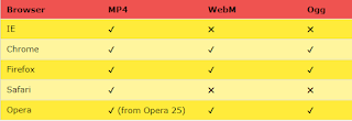 Table of browsers which supports MP4 , Ogg and WebM types of video files.