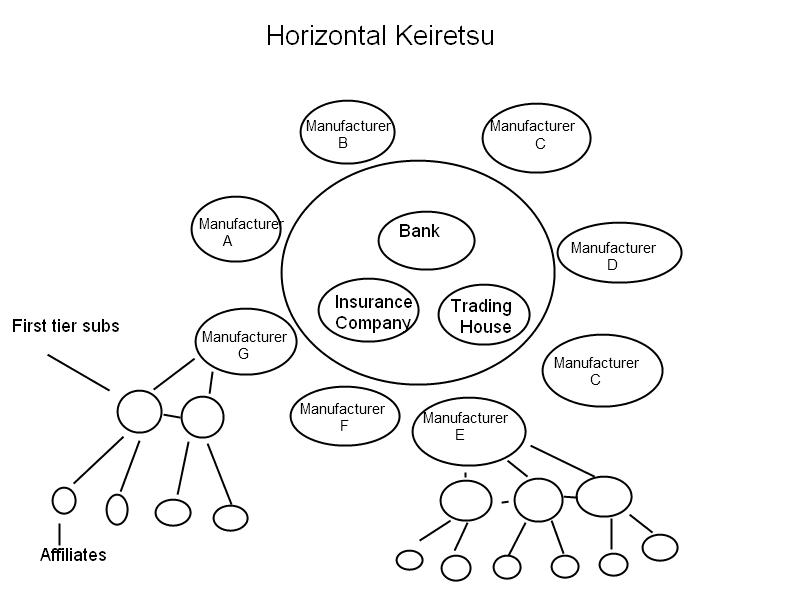 Horizontal Keiretsu