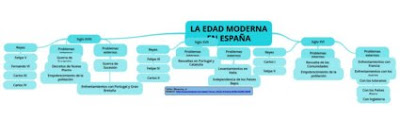 https://www.goconqr.com/p/767243-LA-EDAD-MODERNA-EN-ESPA-A-mind_maps