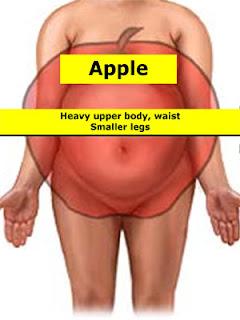 Bentuk badan berbentuk apel