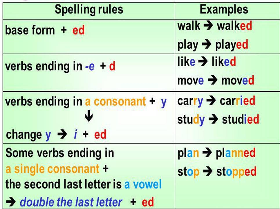 BASIC ENGLISH I: Simple Past Tense of the other verbs