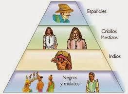 HISTORIA DE LA EDUCACION EN AMERICA LATINA: COLONIALISMO