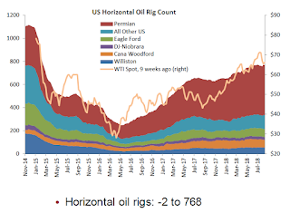"Oil Rigs: ""A breather after last week's big gains"""