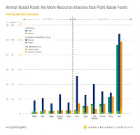 Animal Based Foods Are More Resource Intensive than Plant Based Foods (Credit: World Resources Institute) Click to Enlarge.