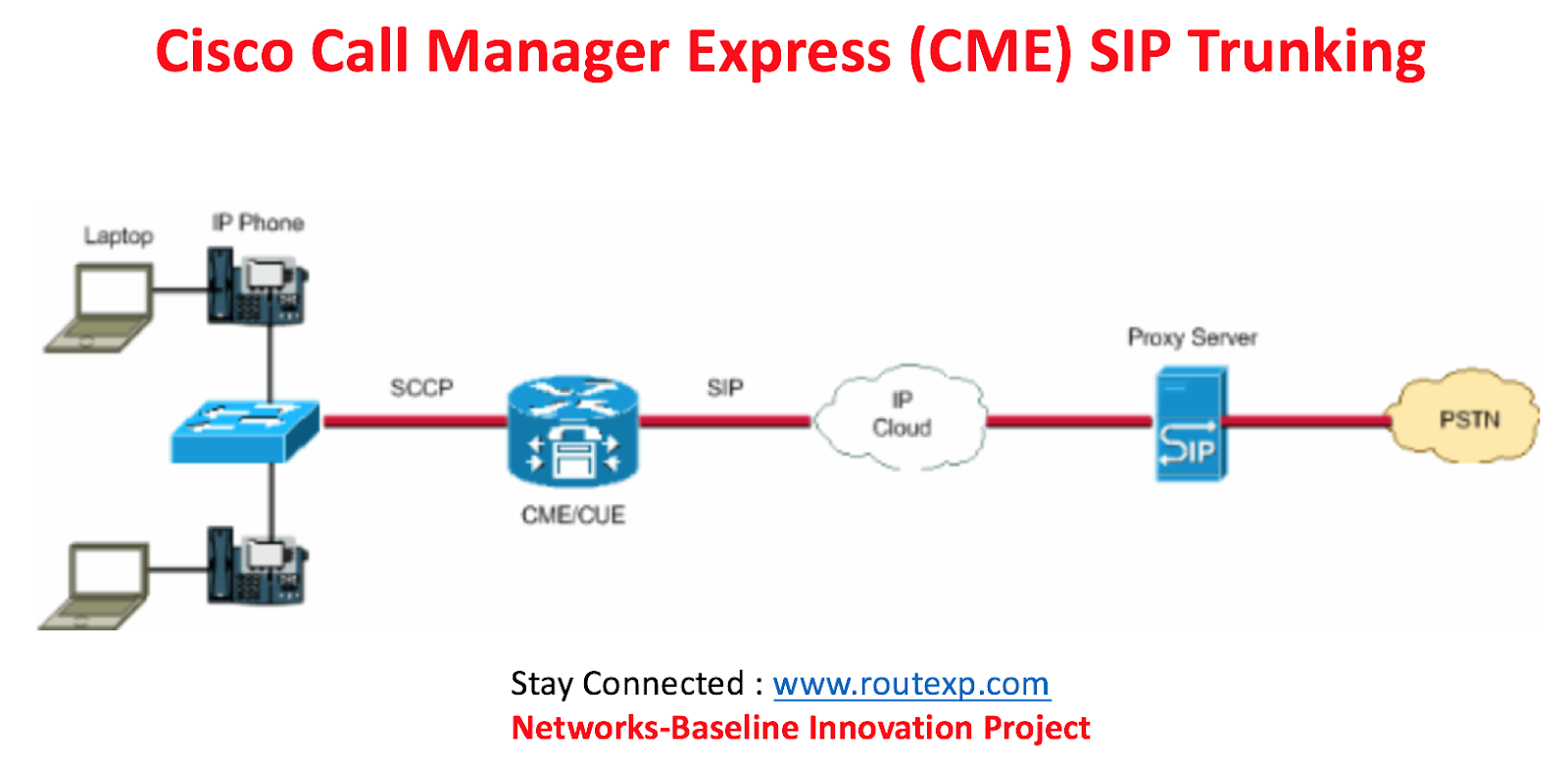 Cisco Collaboration: Cisco CallManager Express (CME) SIP Trunking