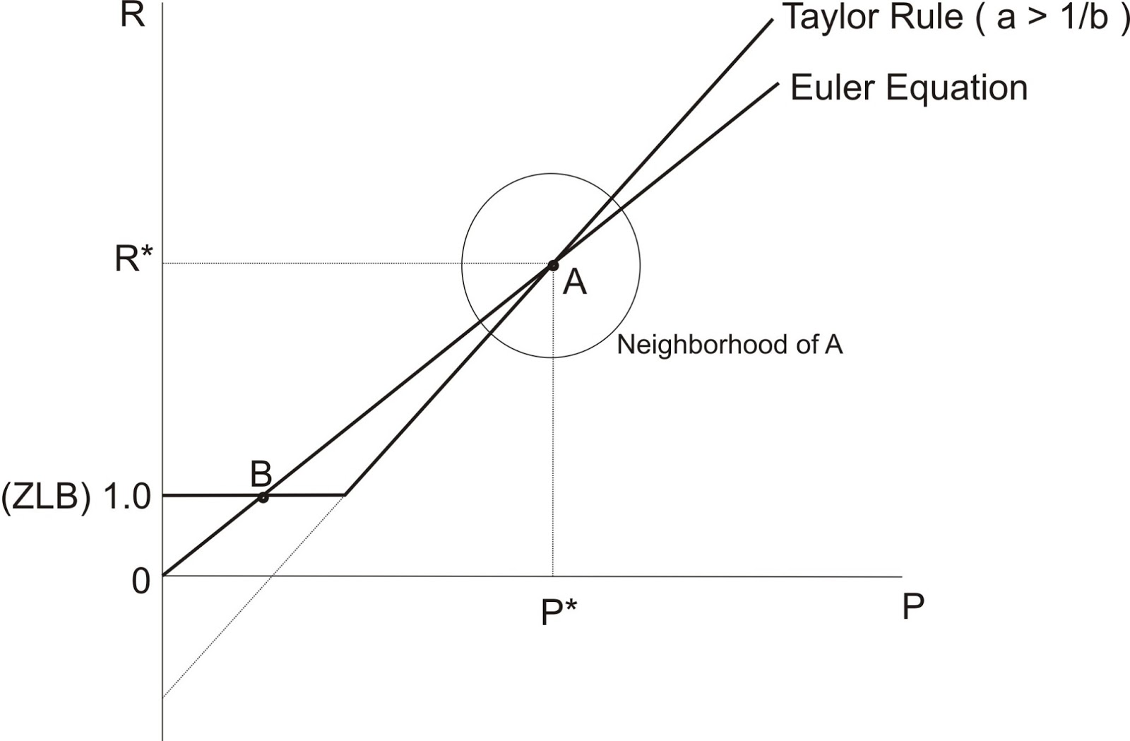 small resolution of start with an inflation rate close to but below target then trace your pencil up to the taylor rule line this is the policy rate associated with the