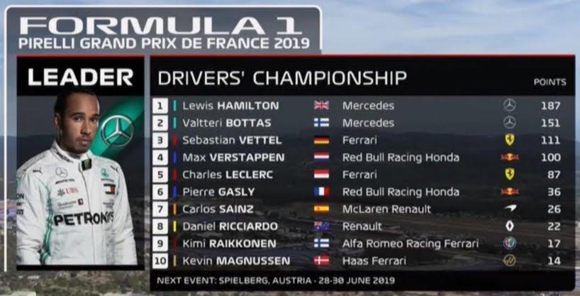 La classifica piloti di Formula 1 dopo il Gran Premio di Francia.