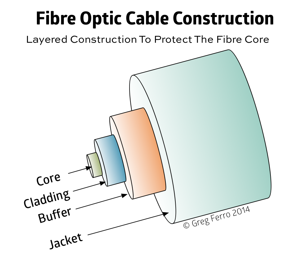 Fiber Optic Cableshow It Worksand Its Uses Online Refilling Optics Diagram Showing How Light Can Links Convey Correspondence Signals Utilizing Beats Of Created By Little Lasers Or Radiating Diodes Leds