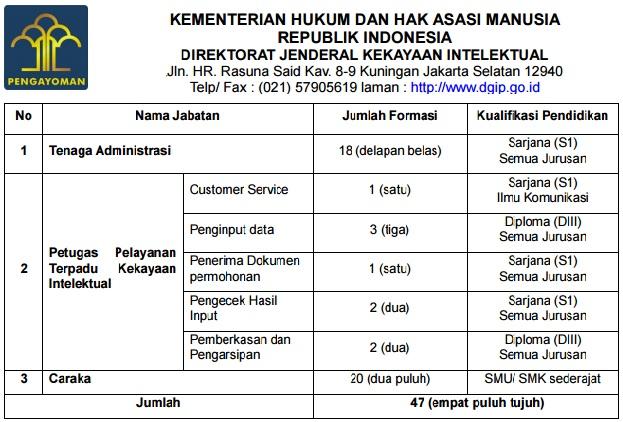 Lowongan Kerja Non PNS Kementerian Hukum dan HAM, Lowongan Kerja Tahun 2017