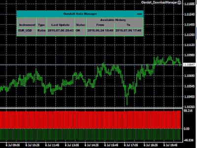 oandax ratio history indicator oanda metatrader mt4 forex trading