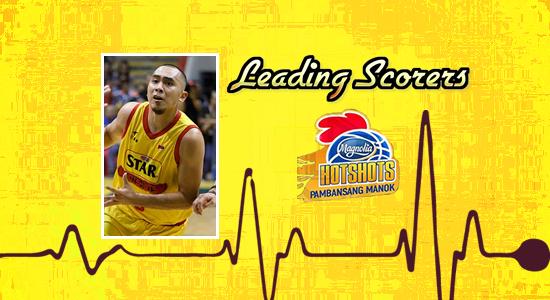 List of Magnolia Hotshots leading scorers 2017-2018 PBA Philippine Cup