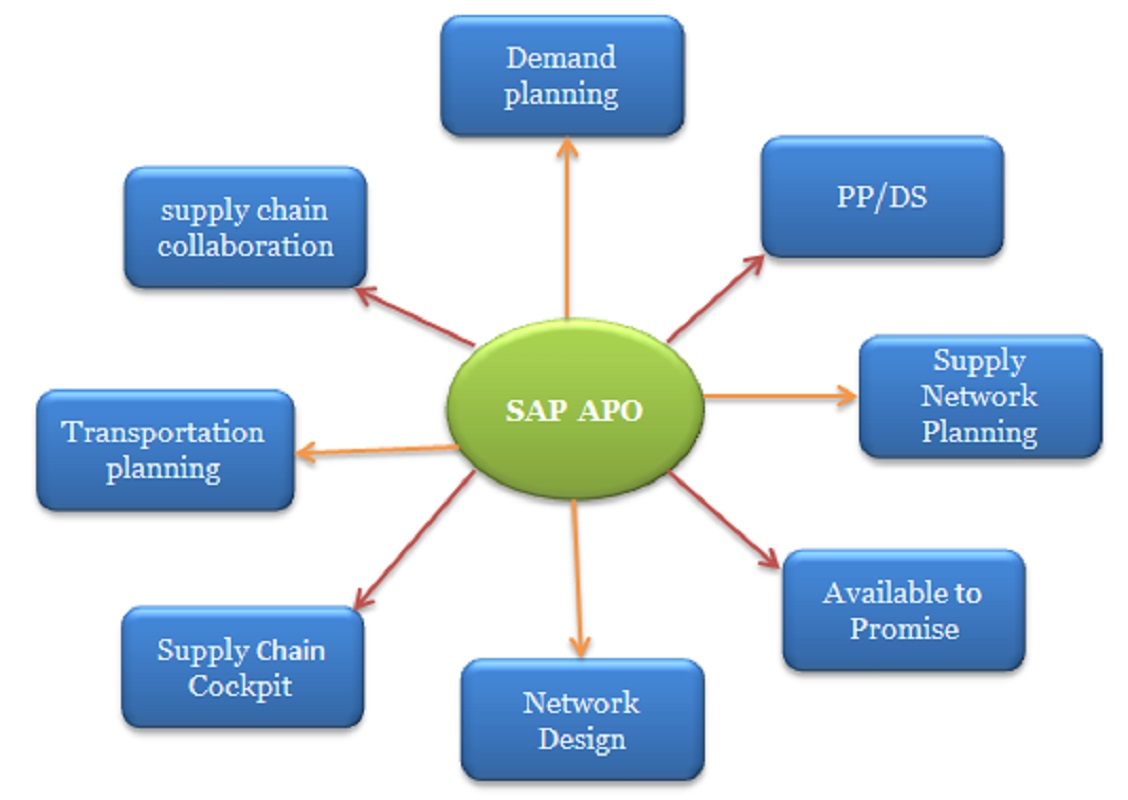 SAP APO LIVE HANDS-ON ONLINE TRAINING, SUPPORT BY REALTIME ...